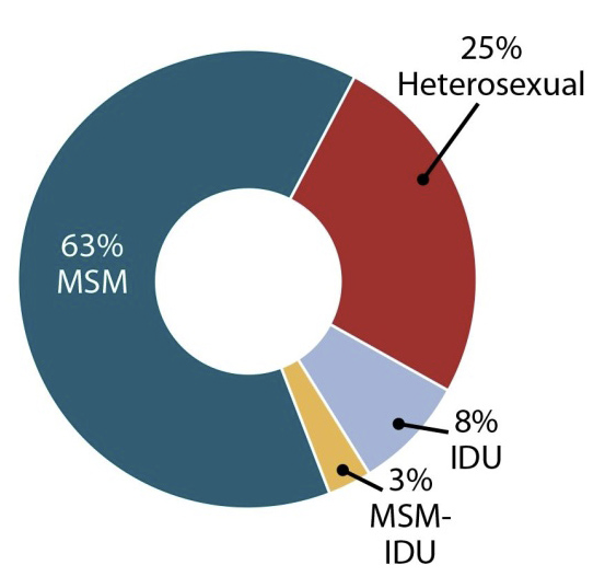 Population percentage of homosexuals statistics